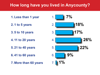 How long have you lived here